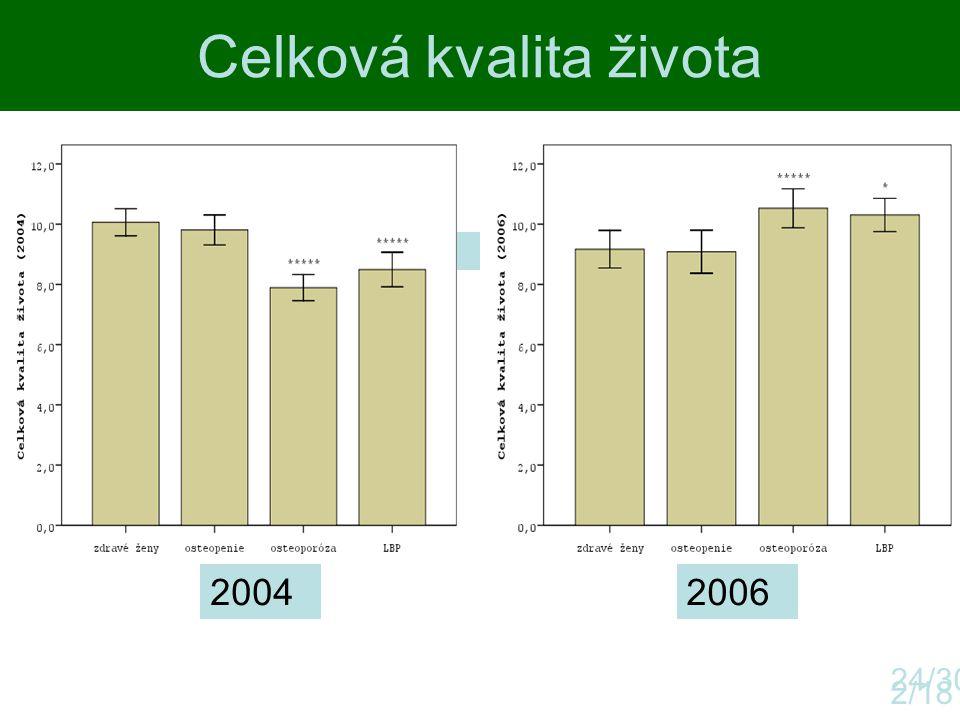 Celková kvalita života 2/18 24/30 ano 20042006