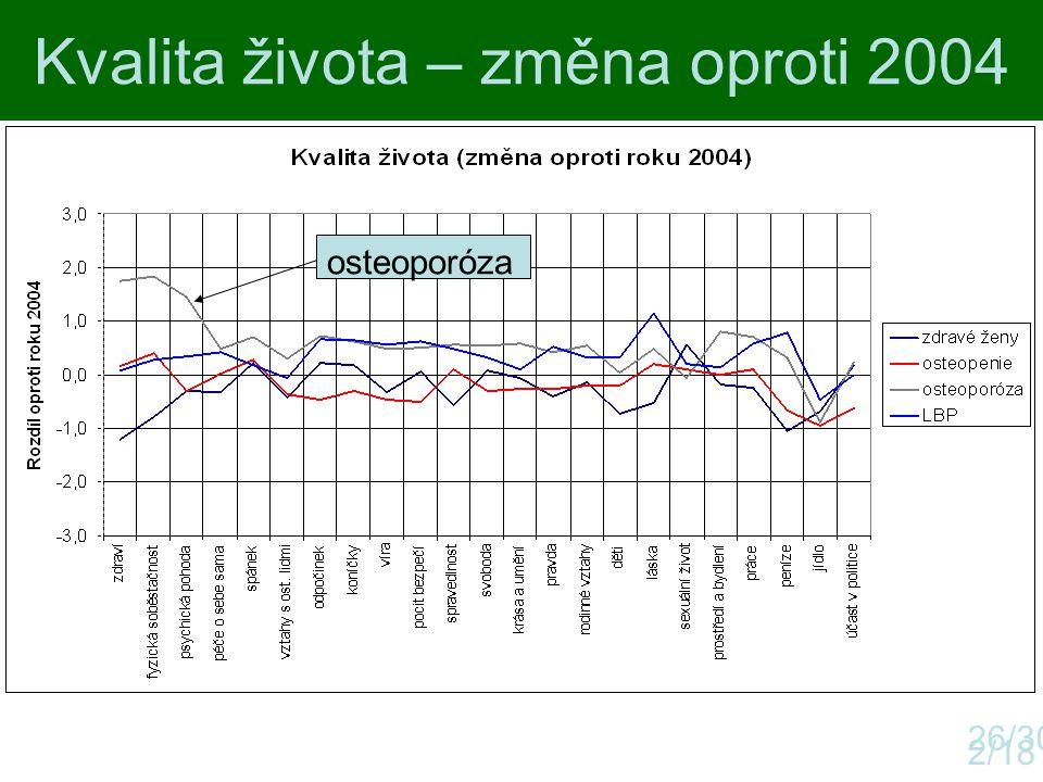Kvalita života – změna oproti 2004 2/18 26/30 osteoporóza
