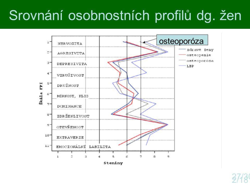 Srovnání osobnostních profilů dg. žen 2/18 27/30 osteoporóza