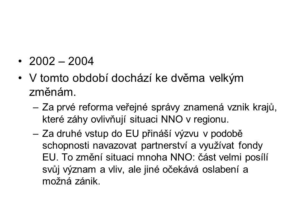 2002 – 2004 V tomto období dochází ke dvěma velkým změnám.
