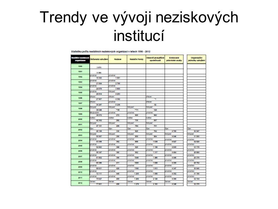 Trendy ve vývoji neziskových institucí