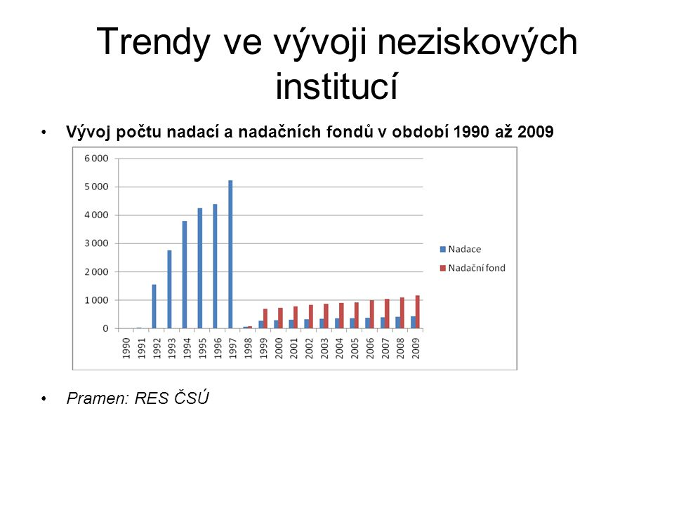 Vývoj počtu nadací a nadačních fondů v období 1990 až 2009 Pramen: RES ČSÚ