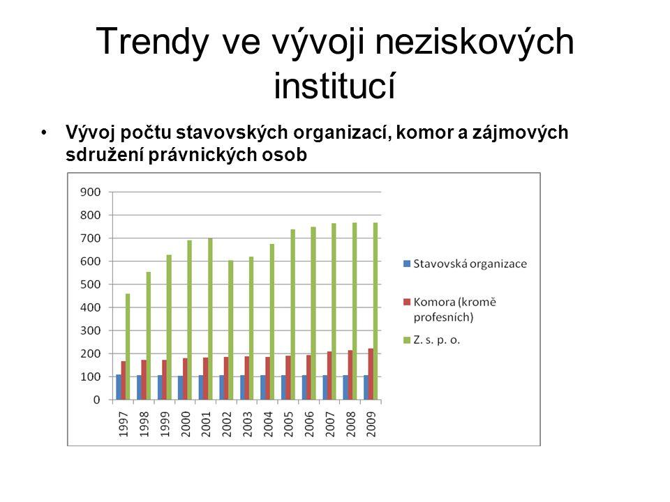 Trendy ve vývoji neziskových institucí Vývoj počtu stavovských organizací, komor a zájmových sdružení právnických osob