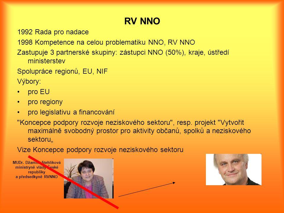 RV NNO 1992 Rada pro nadace 1998 Kompetence na celou problematiku NNO, RV NNO Zastupuje 3 partnerské skupiny: zástupci NNO (50%), kraje, ústředí ministerstev Spolupráce regionů, EU, NIF Výbory: pro EU pro regiony pro legislativu a financování Koncepce podpory rozvoje neziskového sektoru , resp.