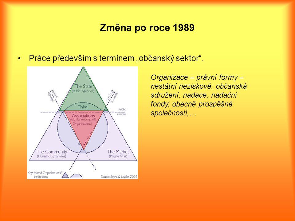 """Změna po roce 1989 Práce především s termínem """"občanský sektor ."""