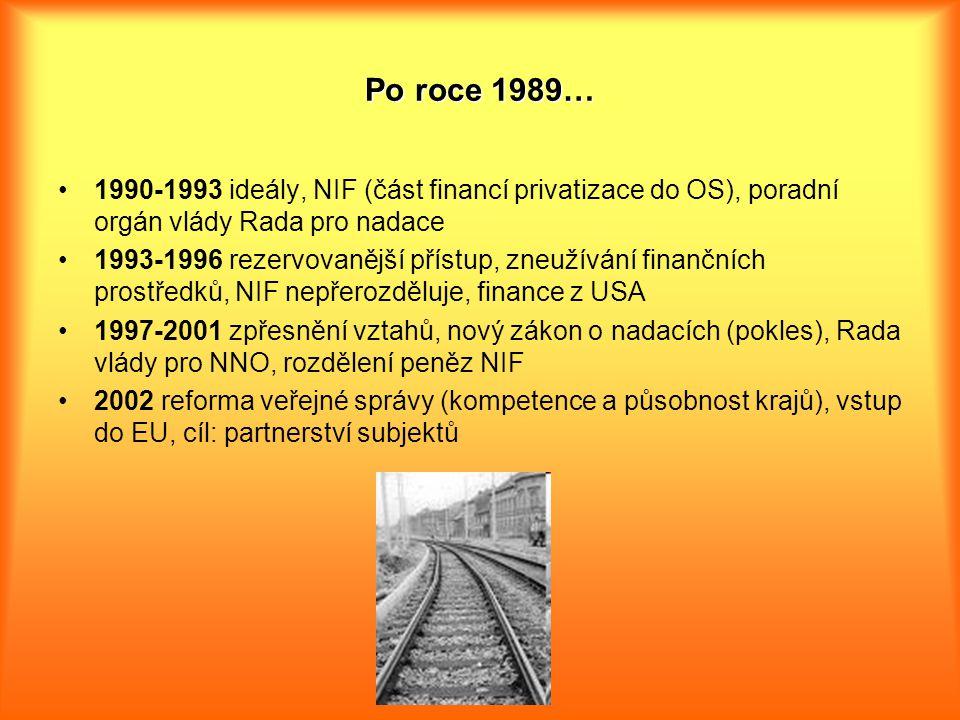 Po roce 1989… 1990-1993 ideály, NIF (část financí privatizace do OS), poradní orgán vlády Rada pro nadace 1993-1996 rezervovanější přístup, zneužívání finančních prostředků, NIF nepřerozděluje, finance z USA 1997-2001 zpřesnění vztahů, nový zákon o nadacích (pokles), Rada vlády pro NNO, rozdělení peněz NIF 2002 reforma veřejné správy (kompetence a působnost krajů), vstup do EU, cíl: partnerství subjektů