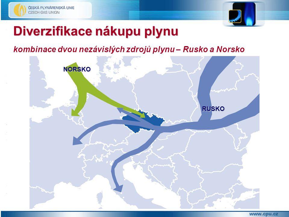 Diverzifikace nákupu plynu Diverzifikace nákupu plynu kombinace dvou nezávislých zdrojů plynu – Rusko a Norsko NORSKO RUSKO