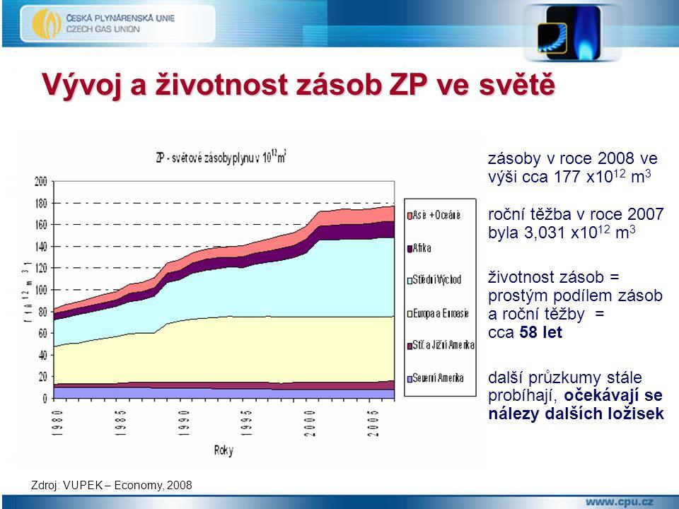 Zdroj: VUPEK – Economy, 2008 Vývoj a životnost zásob ZP ve světě zásoby v roce 2008 ve výši cca 177 x10 12 m 3 roční těžba v roce 2007 byla 3,031 x10