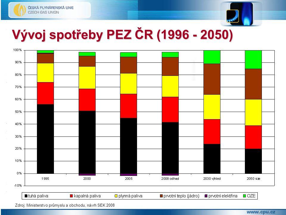 Průběh měsíční spotřeby plynu v ČR Zdroj: RWE Gas Storage
