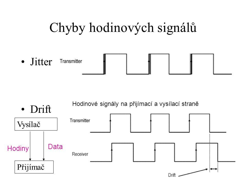 Chyby hodinových signálů Jitter Drift Hodinové signály na přijímací a vysílací straně Vysílač Přijímač Data Hodiny