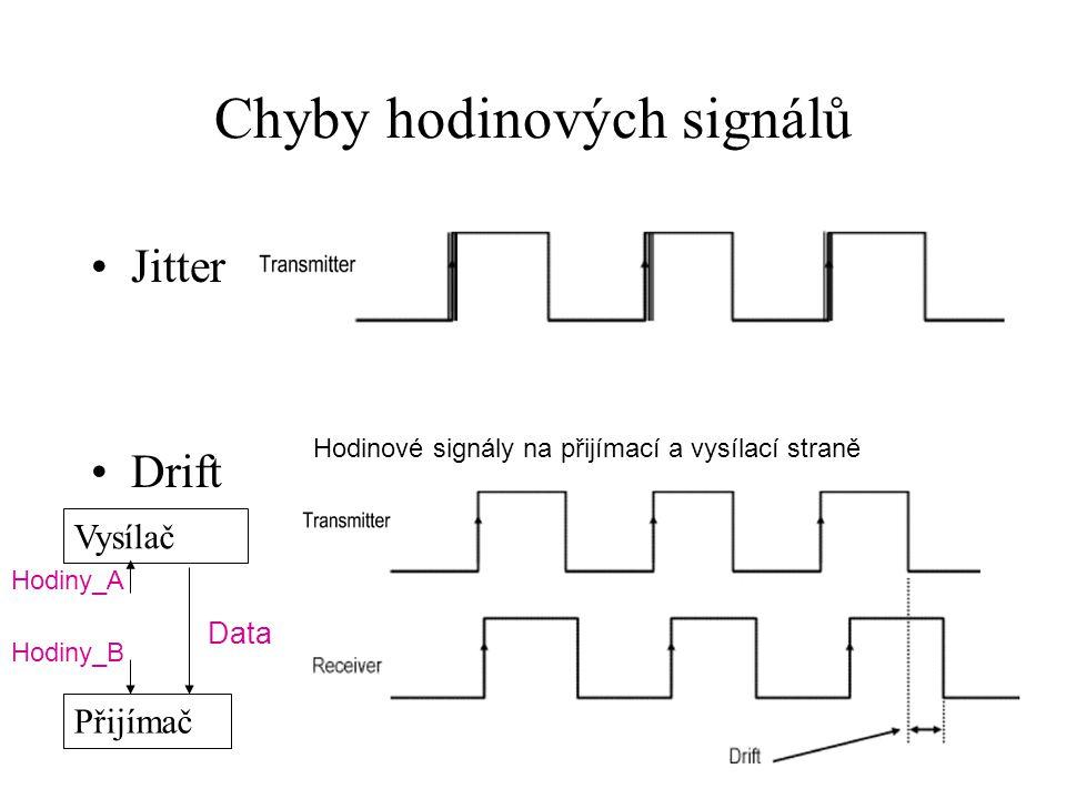 Chyby hodinových signálů Jitter Drift Hodinové signály na přijímací a vysílací straně Vysílač Přijímač Data Hodiny_B Hodiny_A