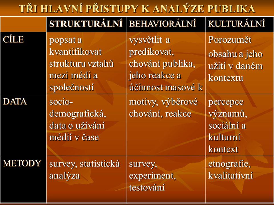 TŘI HLAVNÍ PŘISTUPY K ANALÝZE PUBLIKA STRUKTURÁLNÍBEHAVIORÁLNÍKULTURÁLNÍ CÍLE popsat a kvantifikovat strukturu vztahů mezi médi a společností vysvětli