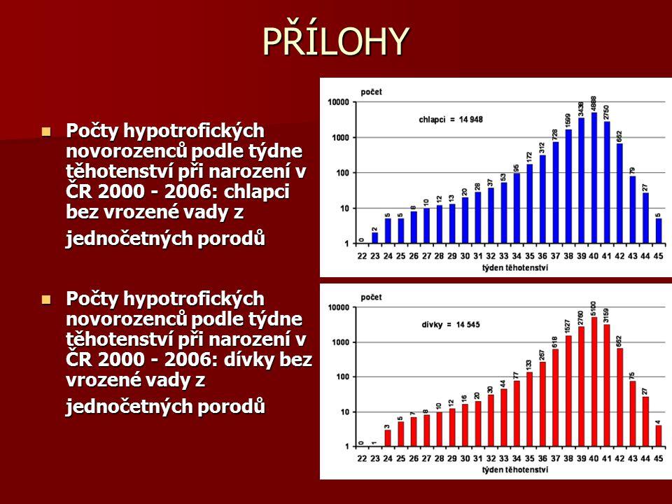 PŘÍLOHY Počty hypotrofických novorozenců podle týdne těhotenství při narození v ČR 2000 - 2006: chlapci bez vrozené vady z jednočetných porodů Počty h