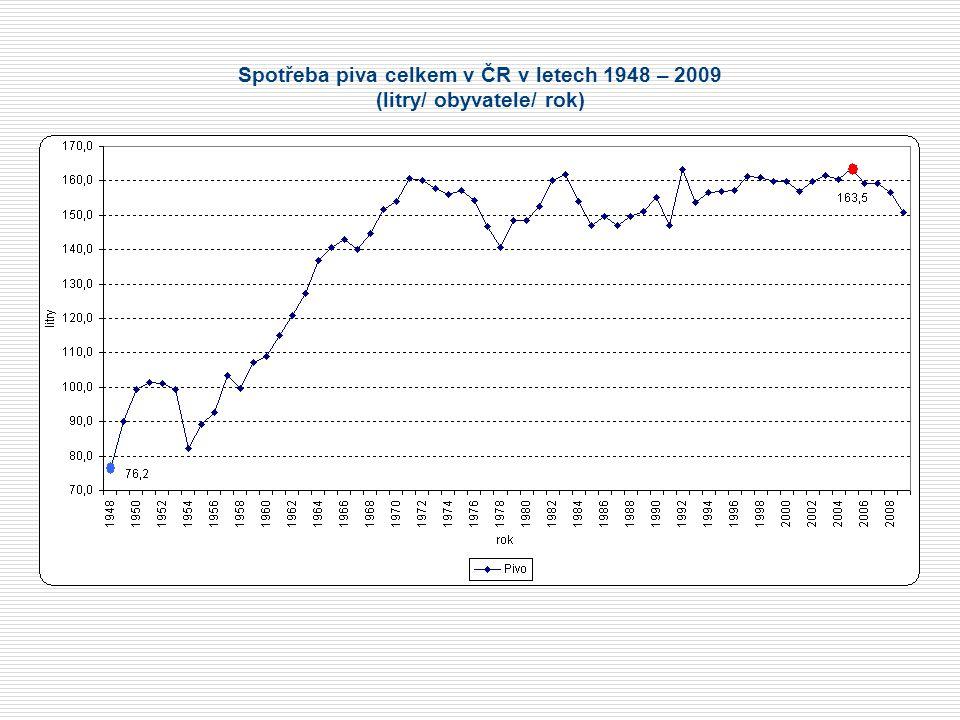 Spotřeba piva celkem v ČR v letech 1948 – 2009 (litry/ obyvatele/ rok)