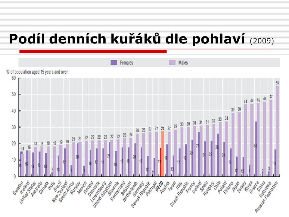 Podíl denních kuřáků dle pohlaví (2009)