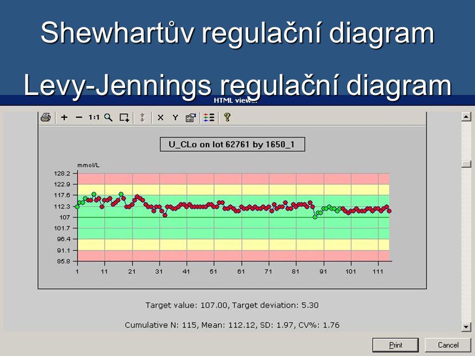 20 Shewhartův regulační diagram Levy-Jennings regulační diagram