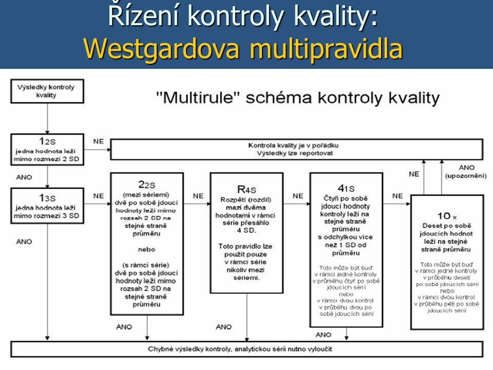 22 Řízení kontroly kvality: Westgardova multipravidla