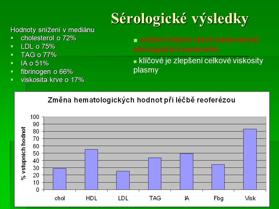 Sérologické výsledky Hodnoty snížení v mediánu  cholesterol o 72%  LDL o 75%  TAG o 77%  IA o 51%  fibrinogen o 66%  viskosita krve o 17% snížen