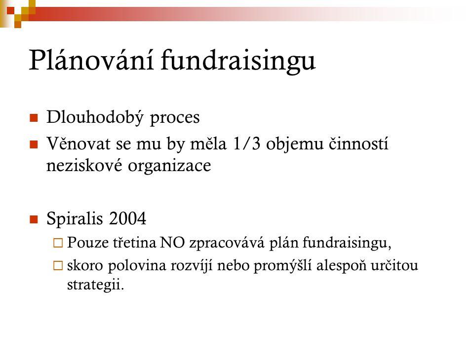Dlouhodobý proces V ě novat se mu by m ě la 1/3 objemu č inností neziskové organizace Spiralis 2004  Pouze t ř etina NO zpracovává plán fundraisingu,  skoro polovina rozvíjí nebo promýšlí alespo ň ur č itou strategii.