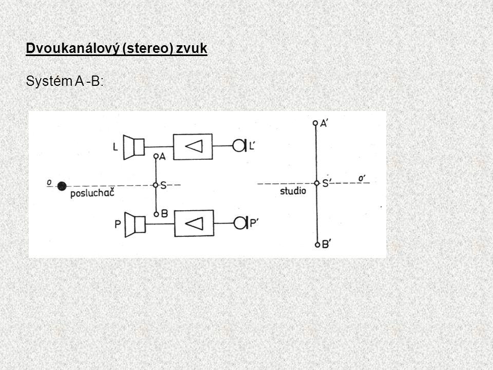 Dvoukanálový (stereo) zvuk Systém A -B: