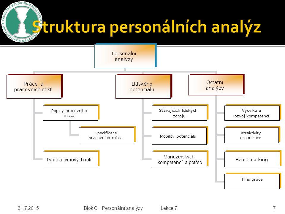 Personální analýzy Práce a pracovních míst Popisy pracovního místa Specifikace pracovního místa Týmů a týmových rolí Lidského potenciálu Stávajících lidských zdrojů Mobility potenciálu Manažerských kompetencí a potřeb Ostatní analýzy Výcviku a rozvoj kompetencí Atraktivity organizace Benchmarking Trhu práce 31.7.2015 Blok C - Personální analýzy Lekce 7.