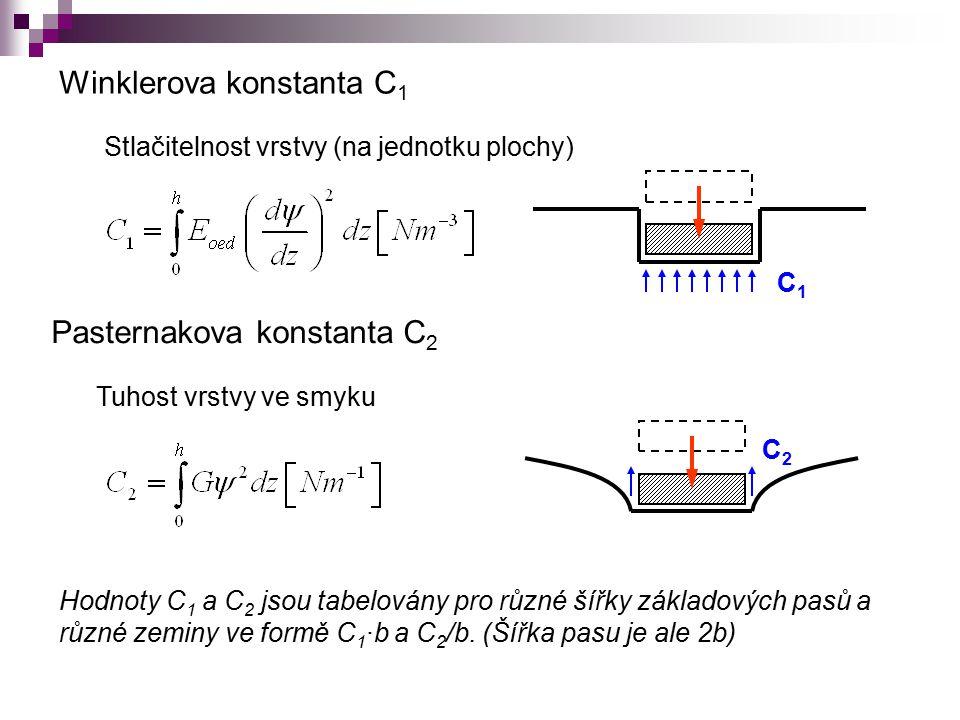 Winklerova konstanta C 1 Stlačitelnost vrstvy (na jednotku plochy) Pasternakova konstanta C 2 Tuhost vrstvy ve smyku C1C1 C2C2 Hodnoty C 1 a C 2 jsou tabelovány pro různé šířky základových pasů a různé zeminy ve formě C 1 ·b a C 2 /b.