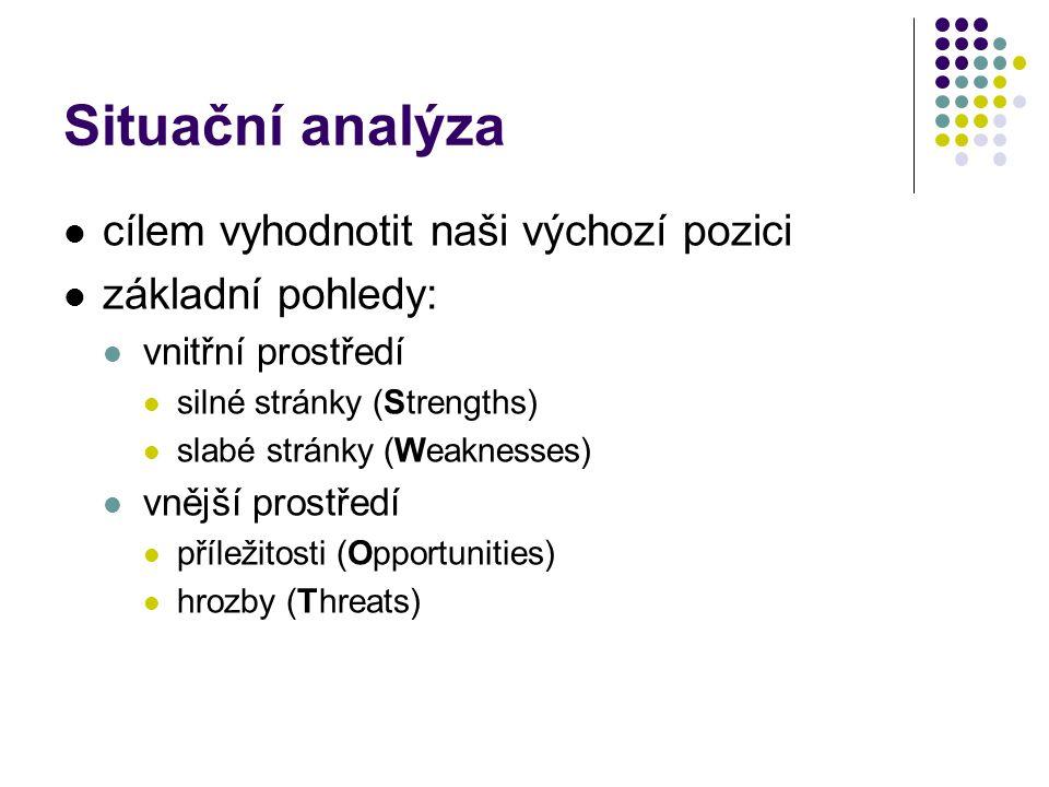 Situační analýza cílem vyhodnotit naši výchozí pozici základní pohledy: vnitřní prostředí silné stránky (Strengths) slabé stránky (Weaknesses) vnější