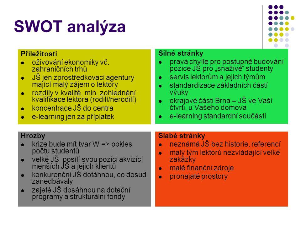 SWOT analýza Příležitosti oživování ekonomiky vč. zahraničních trhů JŠ jen zprostředkovací agentury mající malý zájem o lektory rozdíly v kvalitě, min