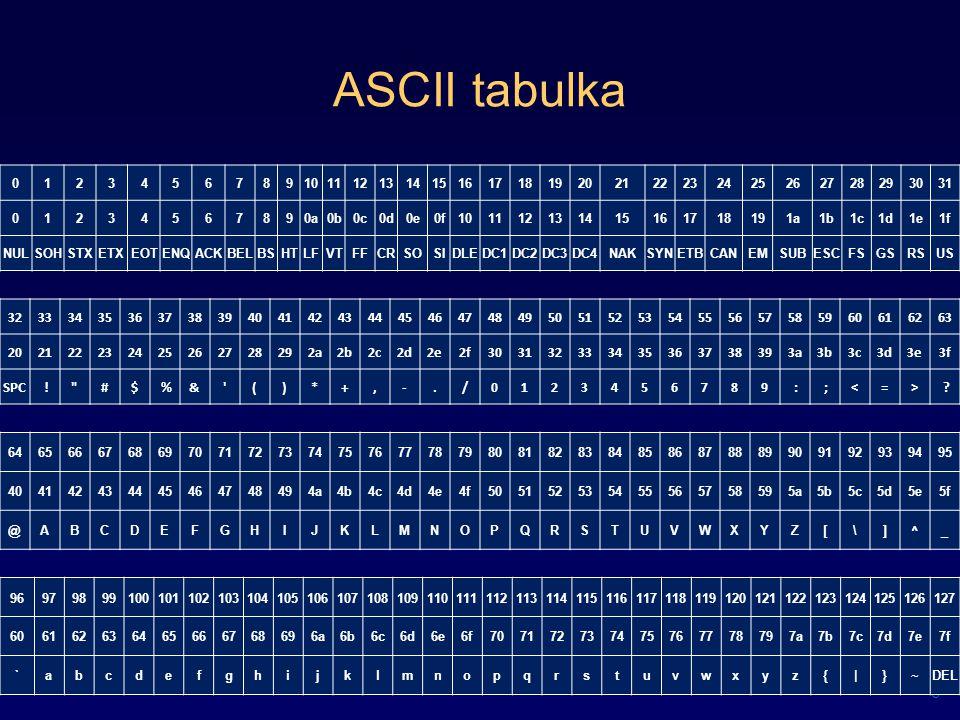 Kódování národních znaků Kódování češtiny znaková sada je soubor znaků dostupných v určitém programu z konkrétního písma prvních 127 znaků ASCII 8 bitů (dostačuje pro znaky Západní Evropy) pro češtinu speciální znaková sada (CZ, CE, EE) často diakritika doplněna nevhodně nekompatibilní s ostaními sadami –> problémy Unicode – 2B, univerzální kódování Nedostatečný rozsah klávesnice Speciální znaky Alt+0xxx (Alt+092 \) 7