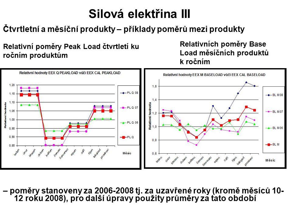 Čtvrtletní a měsíční produkty – příklady poměrů mezi produkty – poměry stanoveny za 2006-2008 tj.