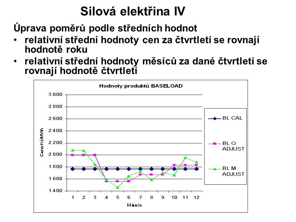 Úprava poměrů podle středních hodnot relativní střední hodnoty cen za čtvrtletí se rovnají hodnotě roku relativní střední hodnoty měsíců za dané čtvrtletí se rovnají hodnotě čtvrtletí Silová elektřina IV