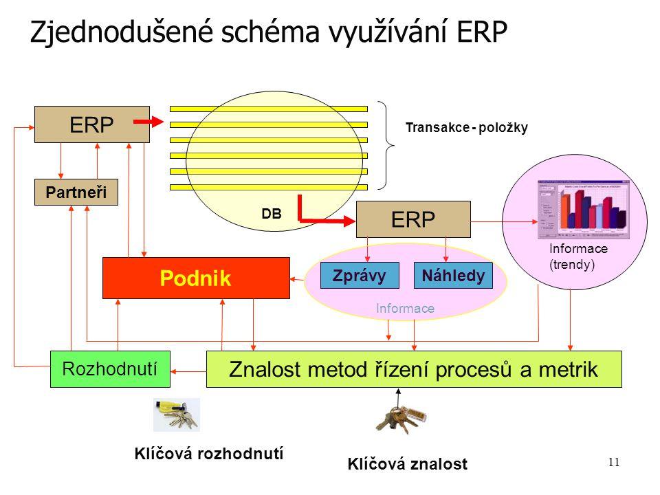 11 Zjednodušené schéma využívání ERP ERP Transakce - položky DB ERP Partneři ZprávyNáhledy Informace (trendy) Znalost metod řízení procesů a metrik Rozhodnutí Podnik Klíčová znalost Klíčová rozhodnutí