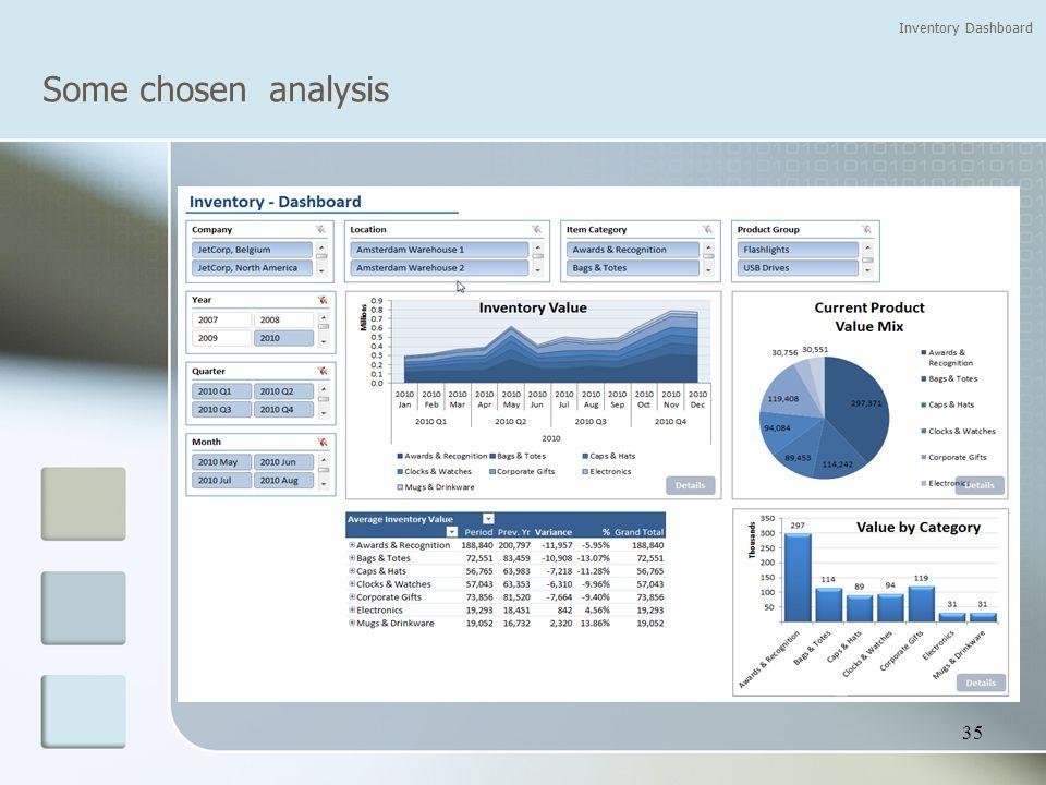Some chosen analysis Inventory Dashboard 35