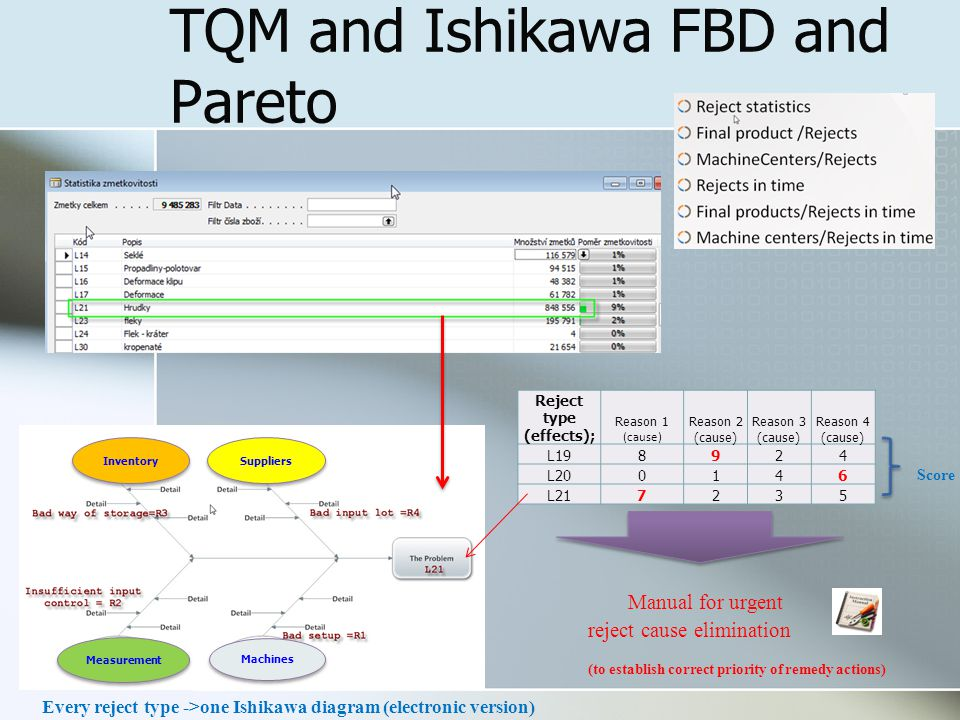 TQM and Ishikawa FBD and Pareto Reject type (effects); Reason 1 (cause) Reason 2 (cause) Reason 3 (cause) Reason 4 (cause) L198924 L200146 L217235 Manual for urgent reject cause elimination (to establish correct priority of remedy actions) Score Inventory Suppliers Machines Measurement Every reject type ->one Ishikawa diagram (electronic version)