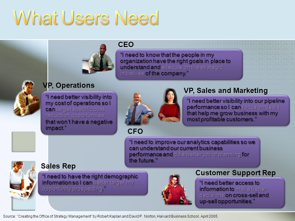 51 VP, Operations VP, Sales and Marketing CFO CEO I need to have the right demographic information so I can better target my opportunity prospecting. Sales Rep Customer Support Rep I need better access to information to make better decisions on cross-sell and up-sell opportunities. I need to know that the people in my organization have the right goals in place to understand and execute on the strategic initiatives of the company. I need better visibility into our pipeline performance so I can focus on deals that help me grow business with my most profitable customers. I need better visibility into my cost of operations so I can target specific cost reduction opportunities that won't have a negative impact. I need to improve our analytics capabilities so we can understand our current business performance and do a better job of planning for the future. Source: Creating the Office of Strategy Management by Robert Kaplan and David P.