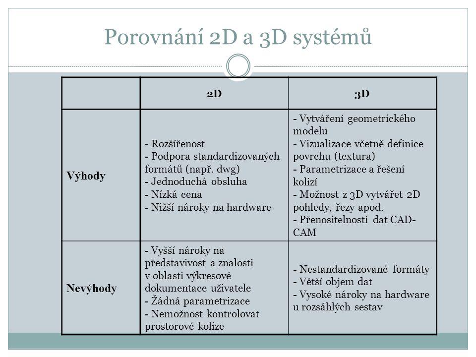 Porovnání 2D a 3D systémů 2D3D Výhody - Rozšířenost - Podpora standardizovaných formátů (např. dwg) - Jednoduchá obsluha - Nízká cena - Nižší nároky n