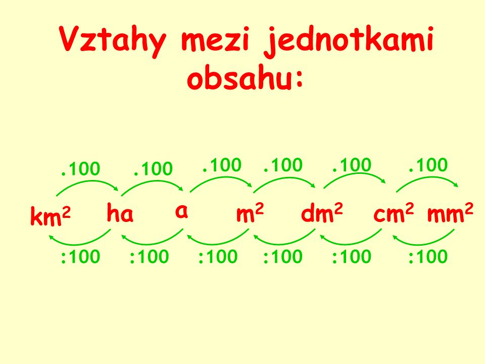 km 2 m2m2 dm 2 cm 2 mm 2.100 :100 ha a.100 :100.100 :100.100 :100.100 :100.100 :100 Vztahy mezi jednotkami obsahu: