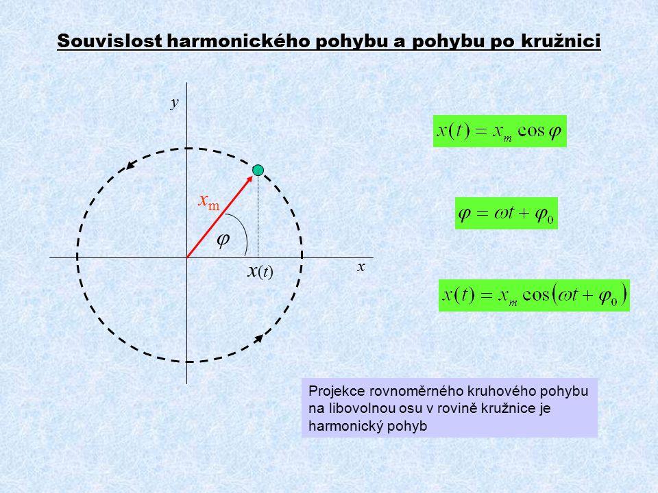 Souvislost harmonického pohybu a pohybu po kružnici  xmxm x y x(t)x(t) Projekce rovnoměrného kruhového pohybu na libovolnou osu v rovině kružnice je harmonický pohyb