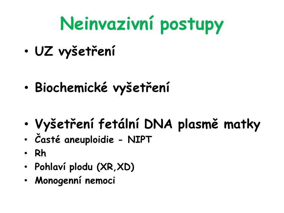 Neinvazivní postupy UZ vyšetření Biochemické vyšetření Vyšetření fetální DNA plasmě matky Časté aneuploidie - NIPT Rh Pohlaví plodu (XR,XD) Monogenní nemoci