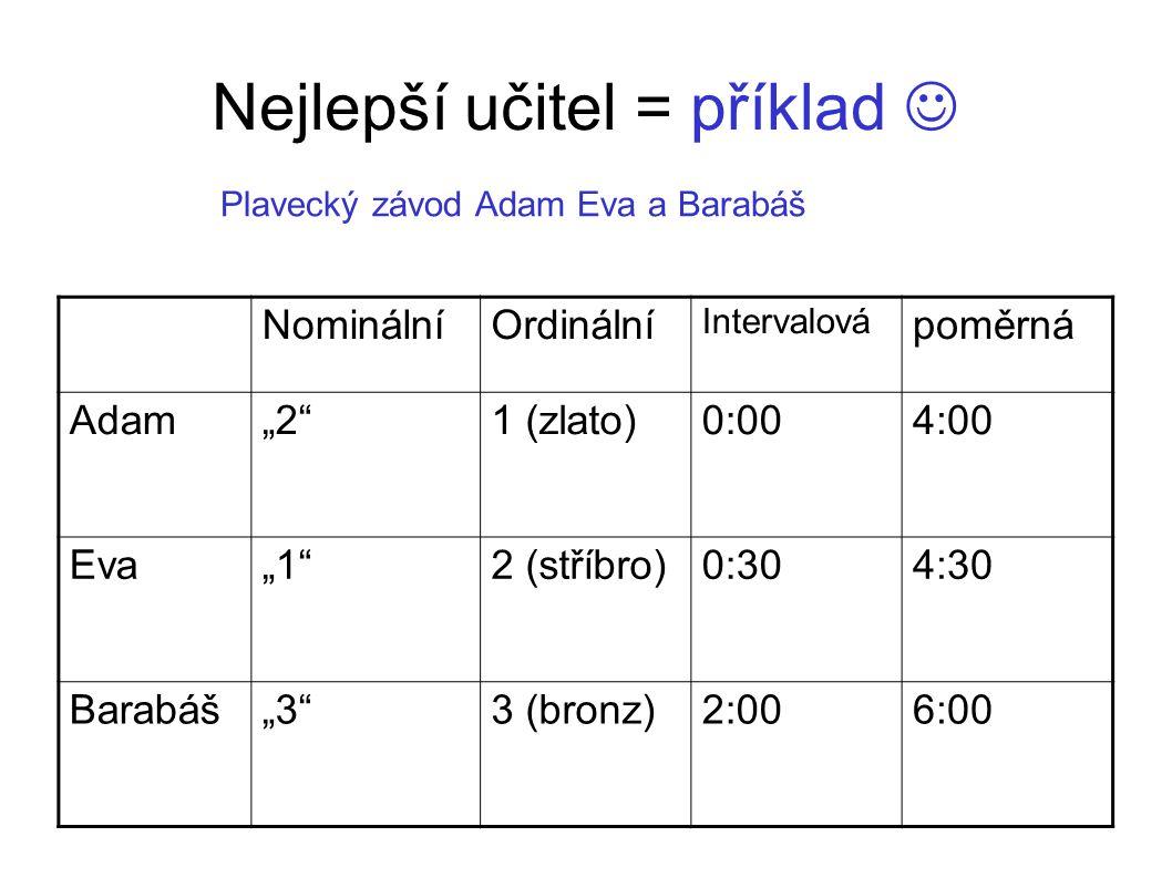 """Nejlepší učitel = příklad NominálníOrdinální Intervalová poměrná Adam""""2""""1 (zlato)0:004:00 Eva""""1""""2 (stříbro)0:304:30 Barabáš""""3""""3 (bronz)2:006:00 Plavec"""