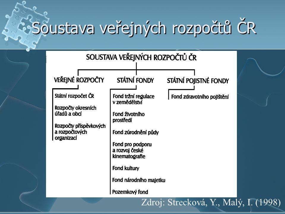 Soustava veřejných rozpočtů ČR Zdroj: Strecková, Y., Malý, I. (1998)