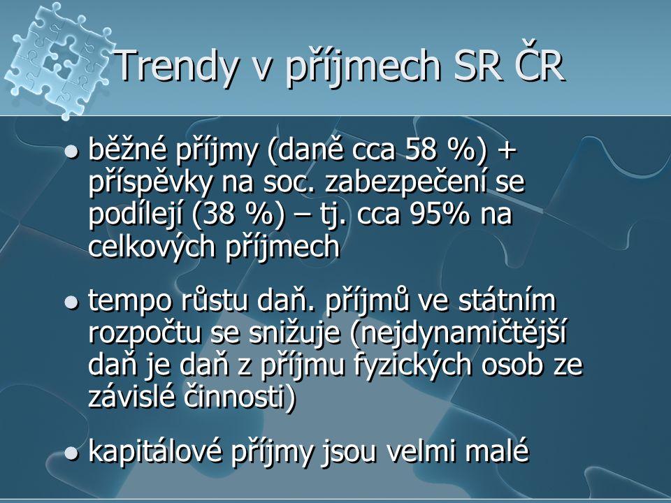 Trendy v příjmech SR ČR běžné příjmy (daně cca 58 %) + příspěvky na soc. zabezpečení se podílejí (38 %) – tj. cca 95% na celkových příjmech tempo růst