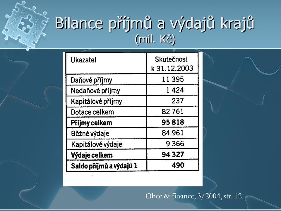 Bilance příjmů a výdajů krajů (mil. Kč) Obec & finance, 3/2004, str. 12