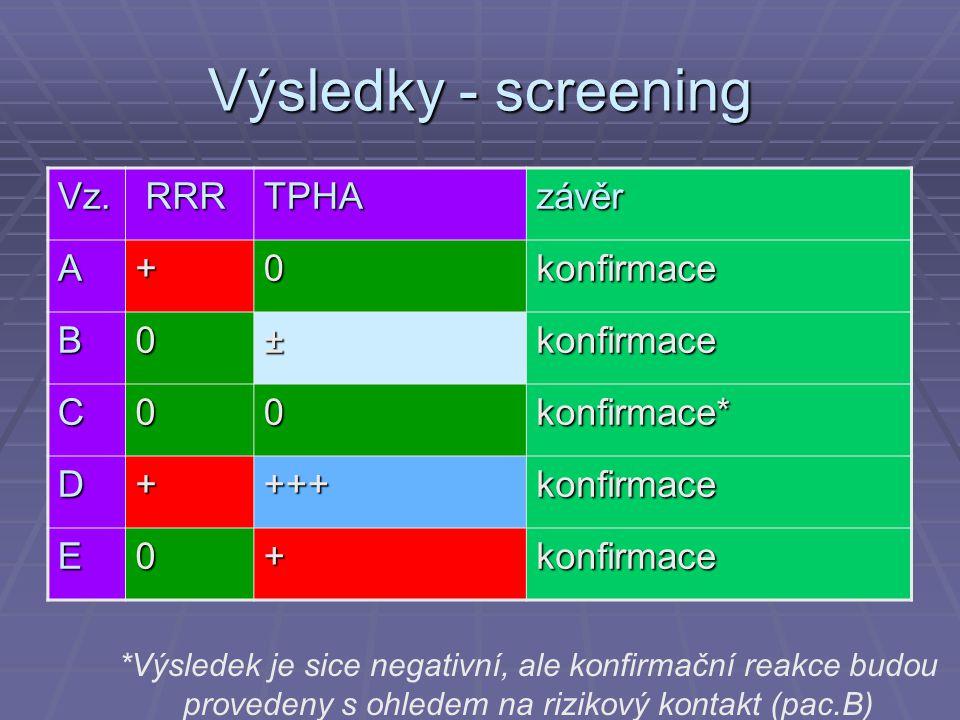 Výsledky - screening Vz. RRR RRRTPHAzávěr A+0konfirmace B0±konfirmace C00konfirmace* D++++konfirmace E0+konfirmace *Výsledek je sice negativní, ale ko
