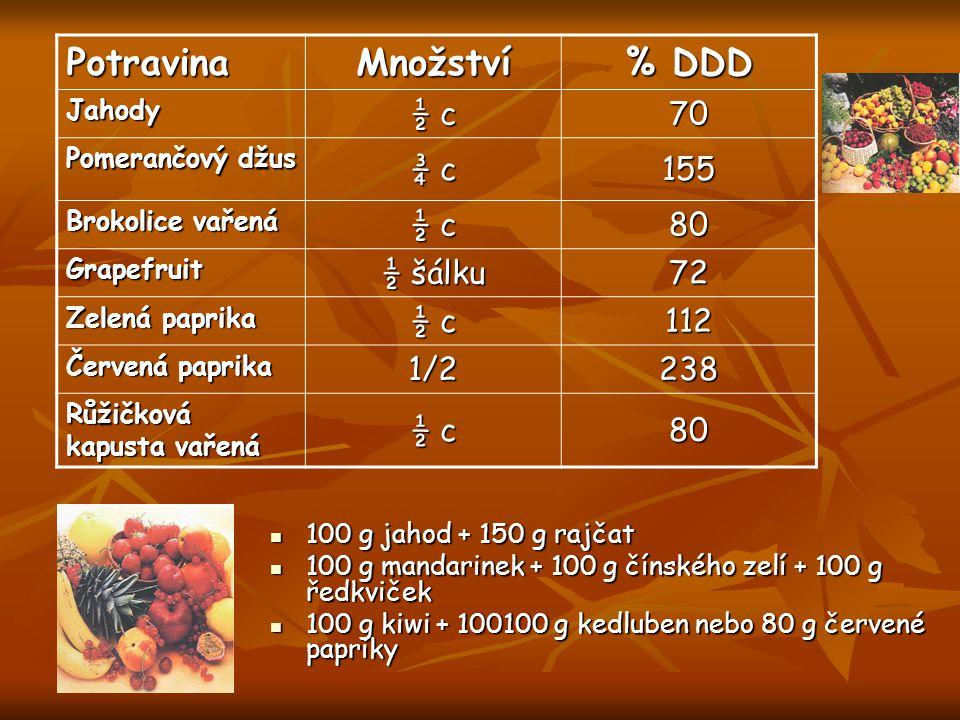 PotravinaMnožství % DDD Jahody ½ c 70 Pomerančový džus ¾ c 155 Brokolice vařená ½ c 80 Grapefruit ½ šálku 72 Zelená paprika ½ c 112 Červená paprika 1/