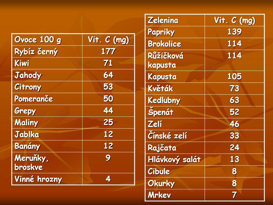 Ovoce 100 g Vit. C (mg) Rybíz černý 177 Kiwi71 Jahody64 Citrony53 Pomeranče50 Grepy44 Maliny25 Jablka12 Banány12 Meruňky, broskve 9 Vinné hrozny 4 Zel