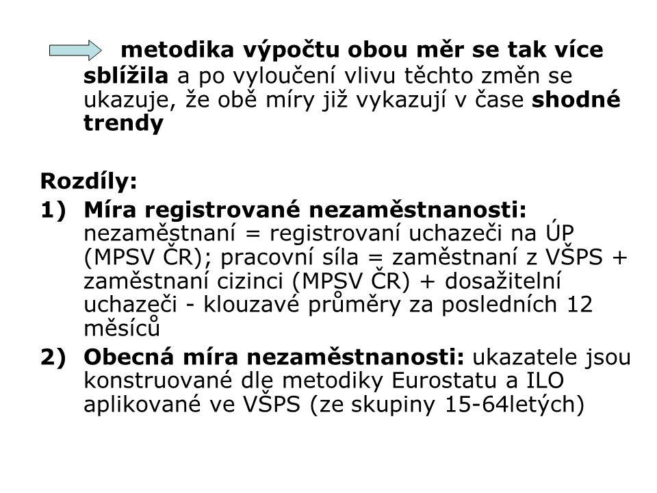 metodika výpočtu obou měr se tak více sblížila a po vyloučení vlivu těchto změn se ukazuje, že obě míry již vykazují v čase shodné trendy Rozdíly: 1)Míra registrované nezaměstnanosti: nezaměstnaní = registrovaní uchazeči na ÚP (MPSV ČR); pracovní síla = zaměstnaní z VŠPS + zaměstnaní cizinci (MPSV ČR) + dosažitelní uchazeči - klouzavé průměry za posledních 12 měsíců 2)Obecná míra nezaměstnanosti: ukazatele jsou konstruované dle metodiky Eurostatu a ILO aplikované ve VŠPS (ze skupiny 15-64letých)