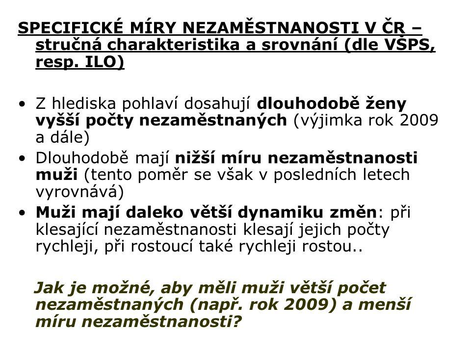 SPECIFICKÉ MÍRY NEZAMĚSTNANOSTI V ČR – stručná charakteristika a srovnání (dle VŠPS, resp.