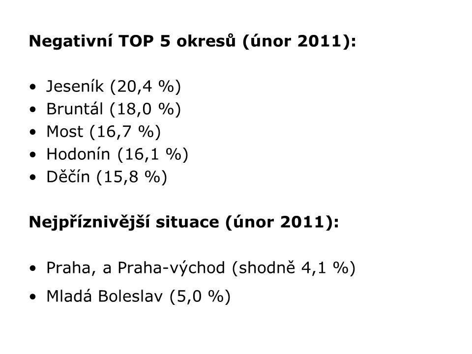 Negativní TOP 5 okresů (únor 2011): Jeseník (20,4 %) Bruntál (18,0 %) Most (16,7 %) Hodonín (16,1 %) Děčín (15,8 %) Nejpříznivější situace (únor 2011)
