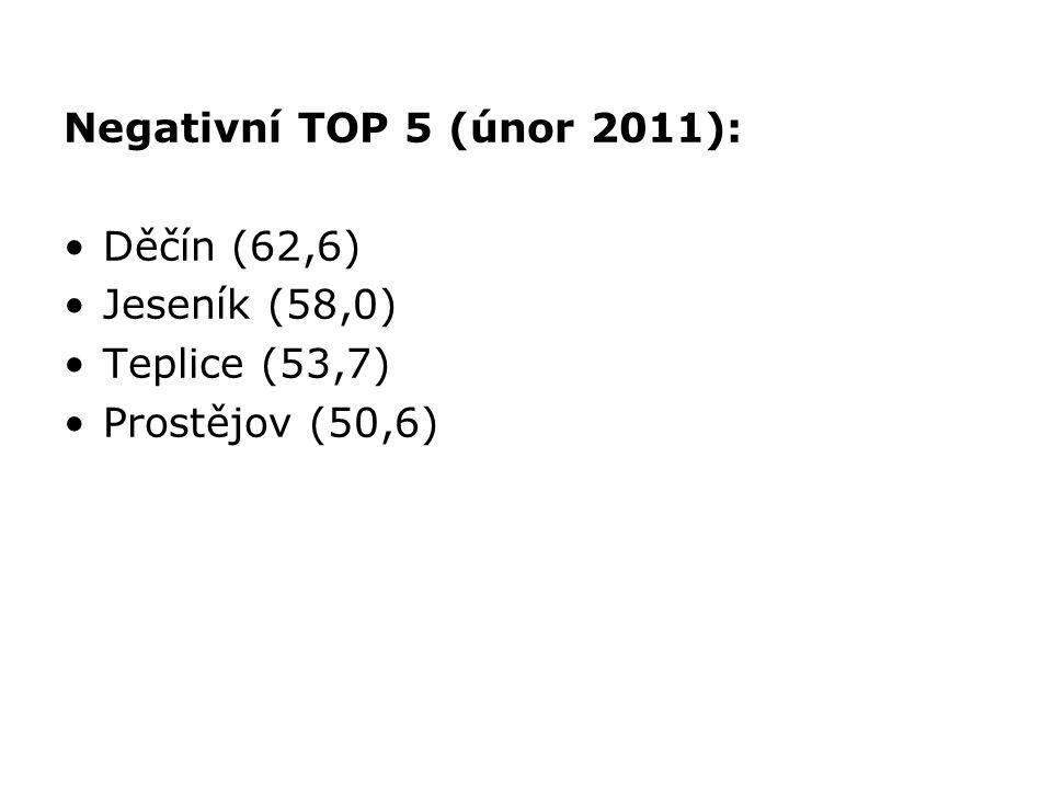 Negativní TOP 5 (únor 2011): Děčín (62,6) Jeseník (58,0) Teplice (53,7) Prostějov (50,6)